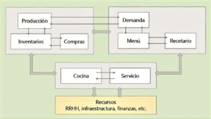Partes del sistema gastronomico que provee los indicadores de gestión